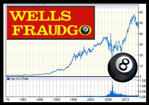 WELLS FARGO WFC now better known as WELLS FRAUDGO thanks to Chief Financial Terrorist Officer John Stumpf and his associates. 2016 All rights reserved. IDTheftReport2020.com