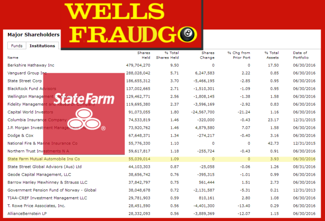 """NYSE *     State Farm Insurance """"Like A Good Neighbor State Farm Is There"""" Invests Heavily in the fraudulent WELLS FARGO WFC. WHY? Time all the major investors on the list divest from this fraudulent entity that has operated fraudulently for over the past decade. 2016 All rights reserved. IDTheftReport2020.com"""